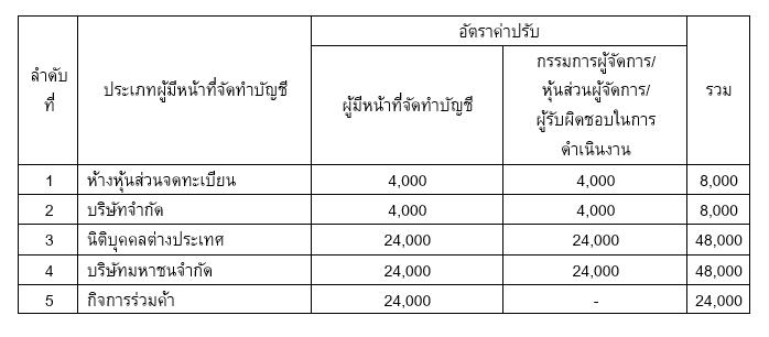 อัตราค่าปรับการส่งงบการเงินล่าช้า : กรณียื่นงบการเงินล่าช้า